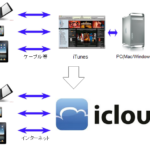 icloud-overview